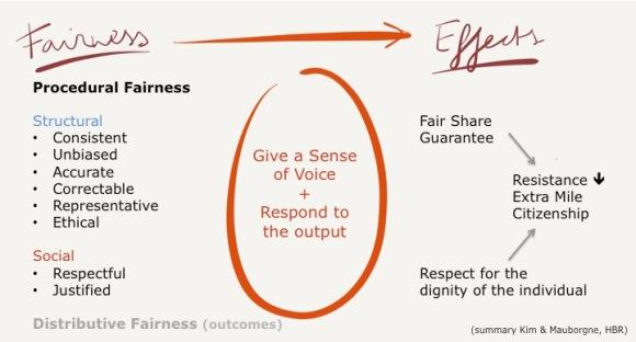 fairness summary
